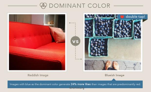 根据实验数据统计,在Instagram平台上,蓝色系照片比较受到欢迎。