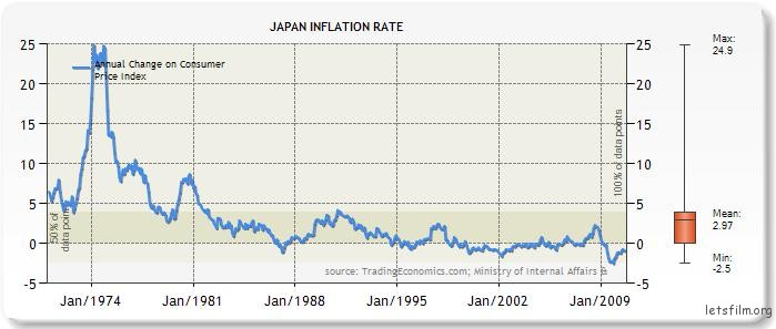Japan-inflation-rate-chart-1970-2010