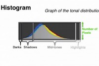 还原摄影基本步:学习看Histogram