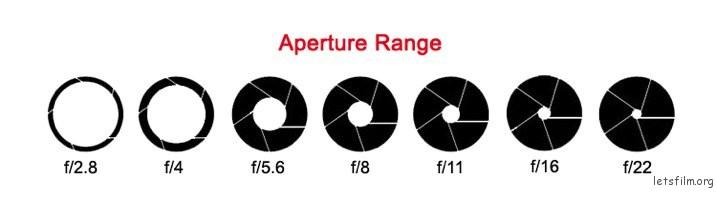 2-aperture-range2