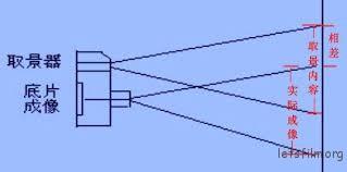 视差可以简单理解为由于不同光路导致的视觉偏差