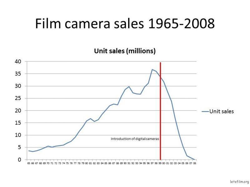 1965-2008 胶片相机销售数据