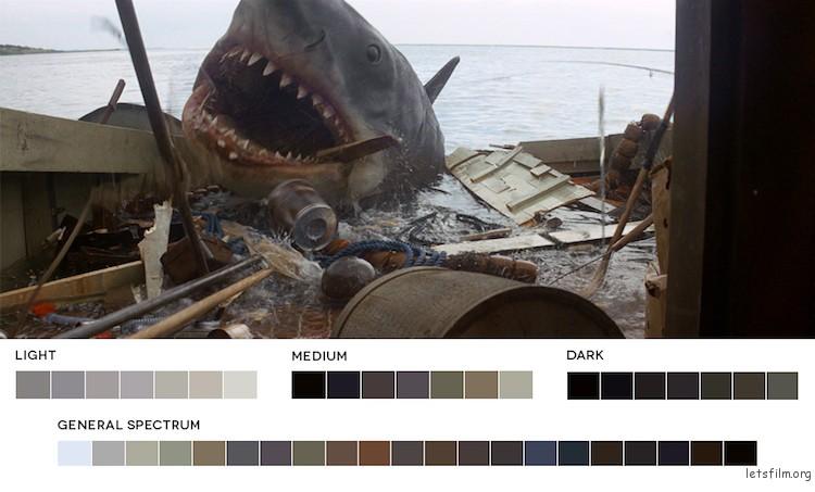 大白鲨,1975