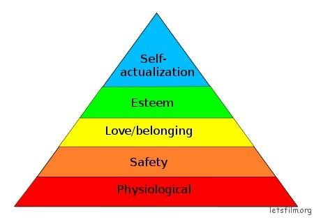 需求层次金字塔 Via Wikipedia
