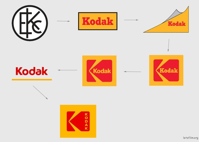Kodak LOGO 变迁