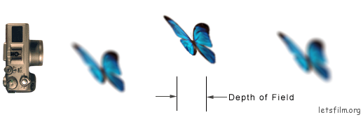 Depth_of_field_diagram