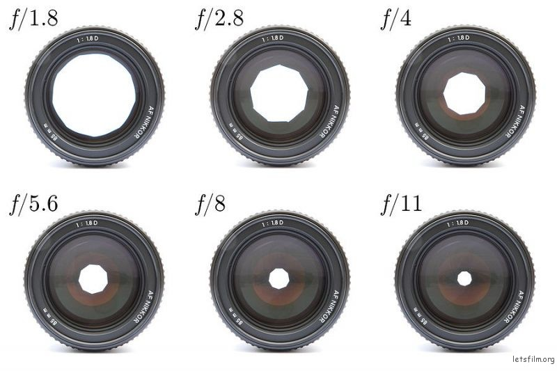 Lenses_with_different_apetures_2