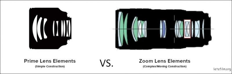prime-vs-zoom-elements-weight