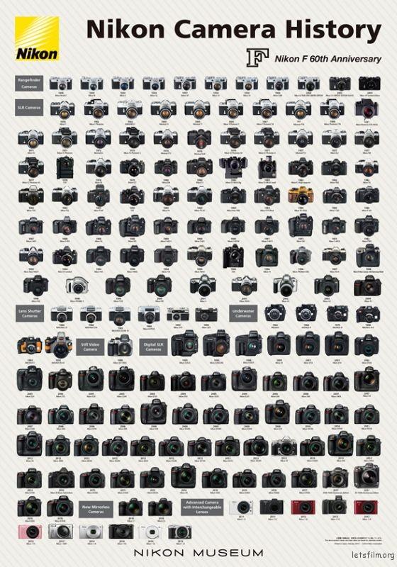 Nikon-Camera-History-Poster-2019