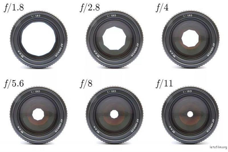 相机百科(1):A For Aperture | 胶片的味道